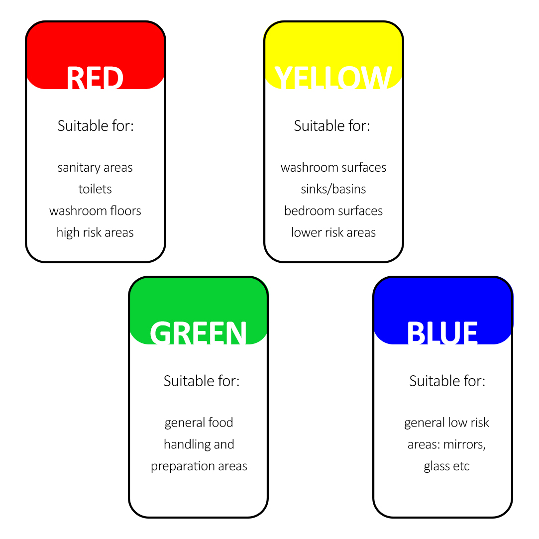 Colour Code Your Care Home!